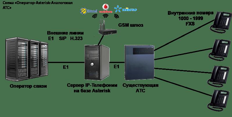 модернизация аналоговой АТС Asterisk