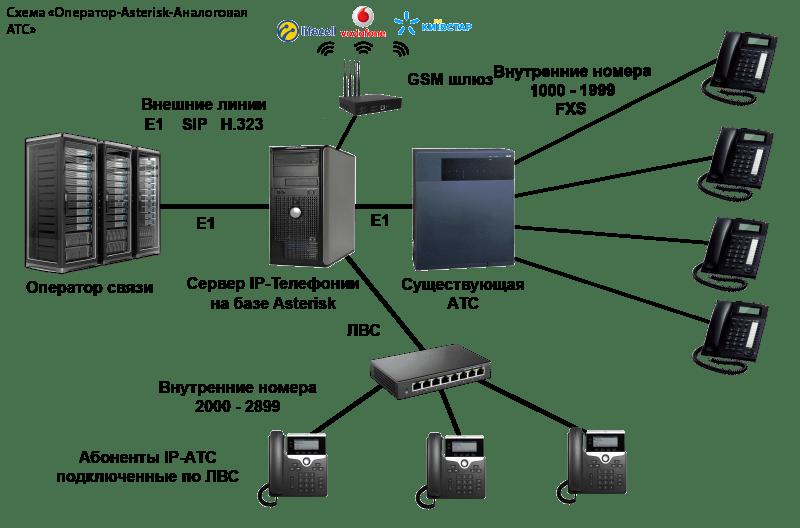 Интеграция аналоговой АТС и Asterisk