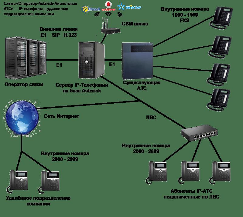 Интеграция аналоговой АТС и Asterisk + удаленные подразделения