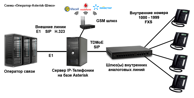 Замена аналоговой АТС на Asterisk
