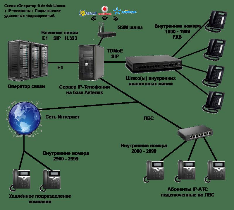 модернизация аналоговой АТС