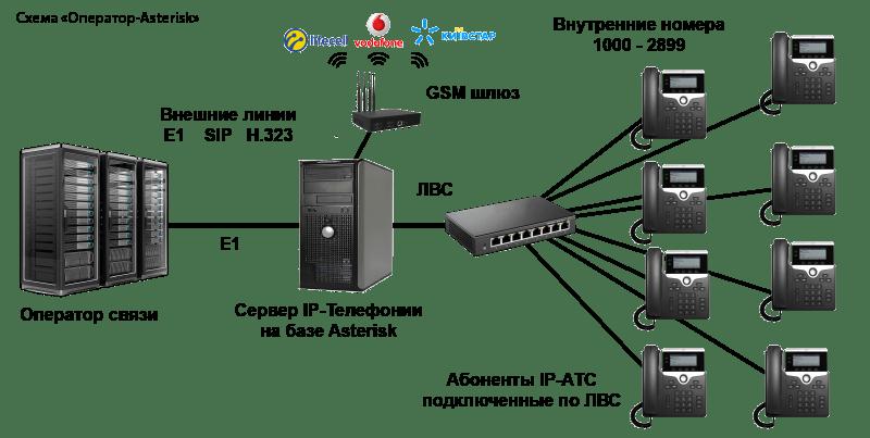 Замена существующей АТС на IP АТС Asterisk