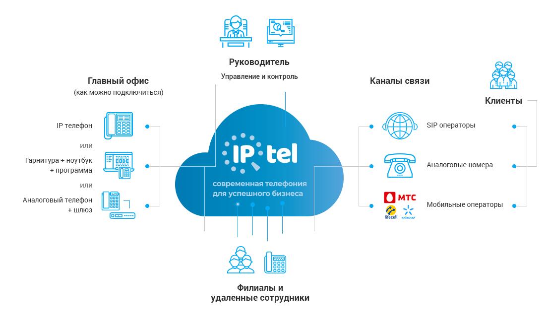 Ремонт мини АТС от компании «IPtel»